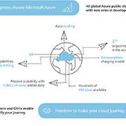 Citrix on Azure infographic