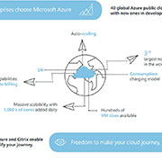 Citrix on Azure infographic